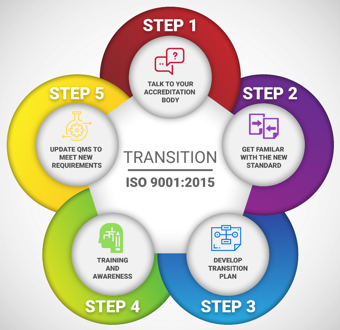 5 Steps To Transitioning To Iso 9001 2015 04 20 2017