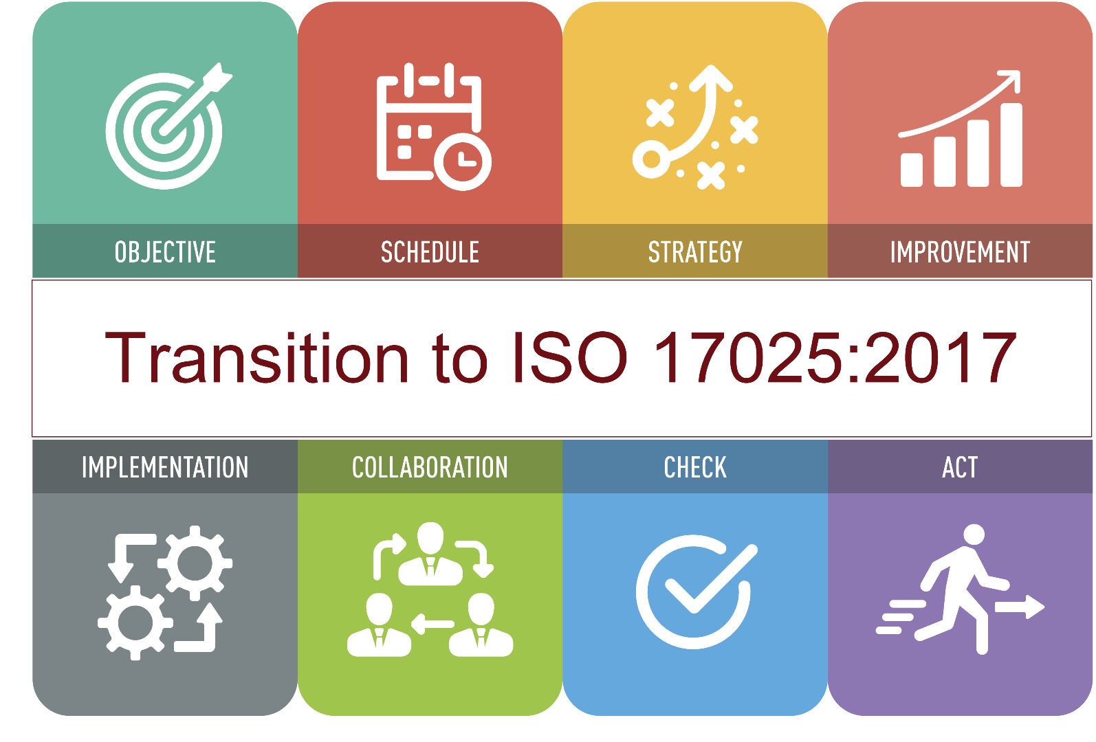 Transition Planning To The New Iso 17025 Houston Texas
